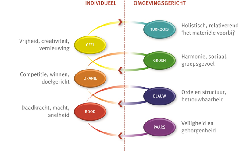 drijfveren profile Dynamics